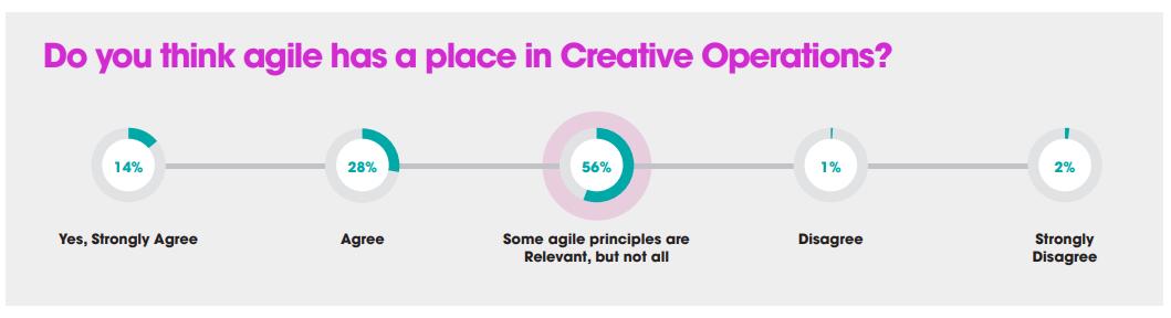 Agile creative operations screendragon