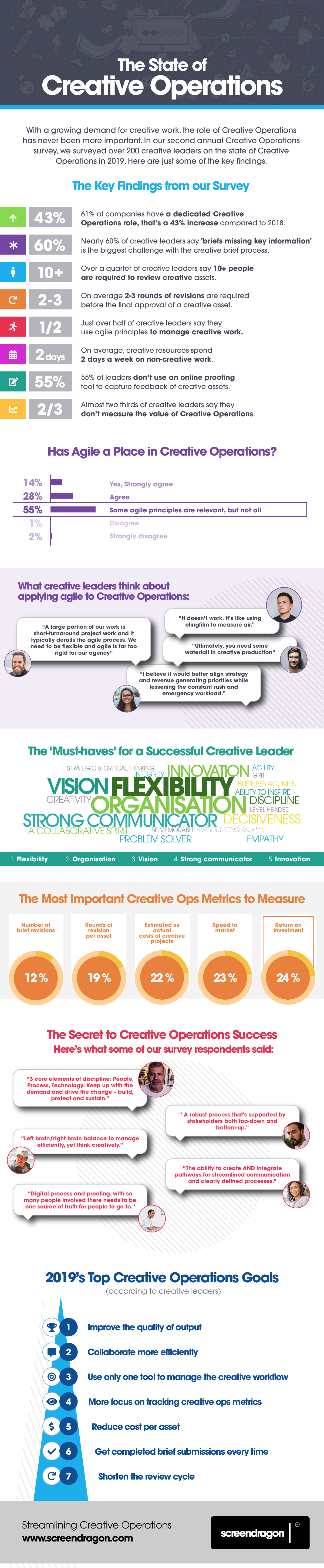 Creative Operations Infographic Screendragon