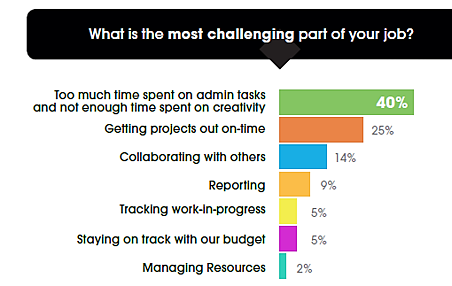What is most challenging part of your job